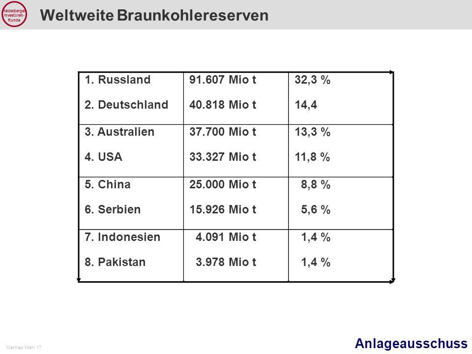 Anlageausschuss Manfred Wahl 17 Heidelberger Investoren- Runde Weltweite Braunkohlereserven Kohlereserven 1.