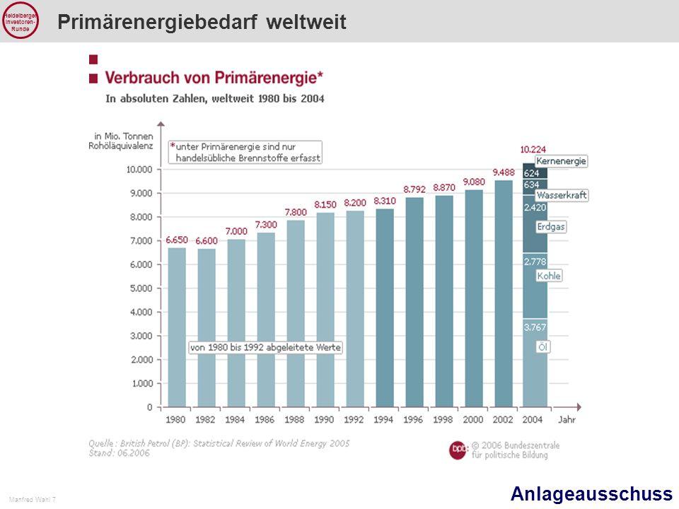 Anlageausschuss Manfred Wahl 7 Heidelberger Investoren- Runde Primärenergiebedarf weltweit