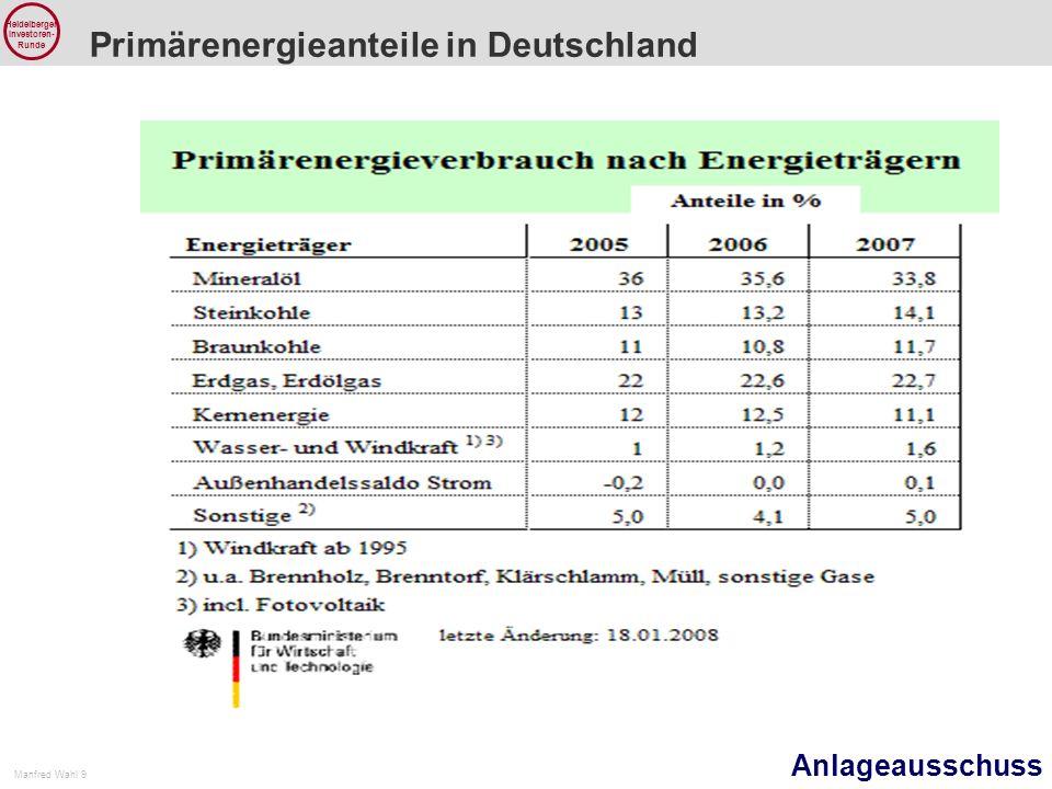 Anlageausschuss Manfred Wahl 9 Heidelberger Investoren- Runde Primärenergieanteile in Deutschland