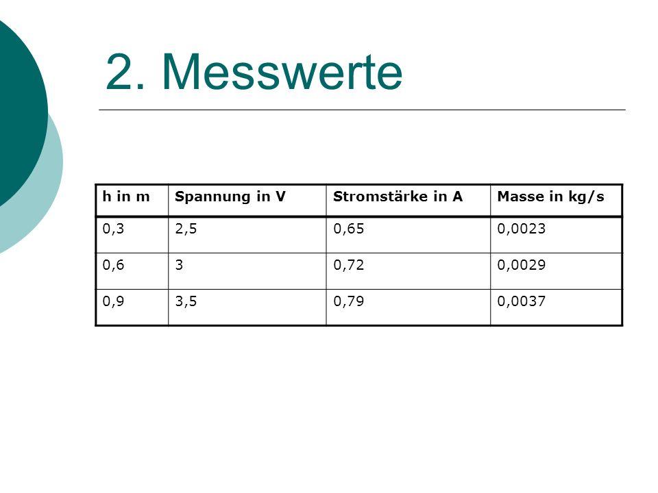 2. Messwerte h in mSpannung in VStromstärke in AMasse in kg/s 0,32,50,650,0023 0,630,720,0029 0,93,50,790,0037