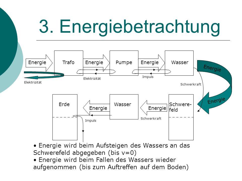 3. Energiebetrachtung TrafoEnergie Pumpe Elektrizität EnergieWasser Impuls Schwere- feld Schwerkraft Energie WasserErde Energie Impuls Schwerkraft Ene