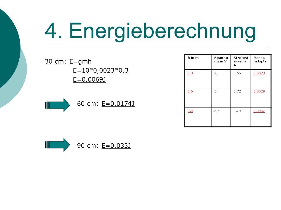 4. Energieberechnung 30 cm: E=gmh E=10*0,0023*0,3 E=0,0069J 60 cm: E=0,0174J 90 cm: E=0,033J h in mSpannu ng in V Stromst ärke in A Masse in kg/s 0,32