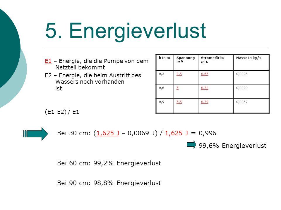 5. Energieverlust E1 – Energie, die die Pumpe von dem Netzteil bekommt E2 – Energie, die beim Austritt des Wassers noch vorhanden ist (E1-E2) / E1 Bei