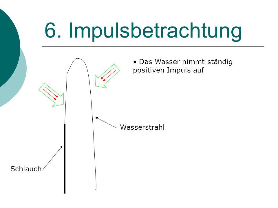6. Impulsbetrachtung Das Wasser nimmt ständig positiven Impuls auf Wasserstrahl Schlauch
