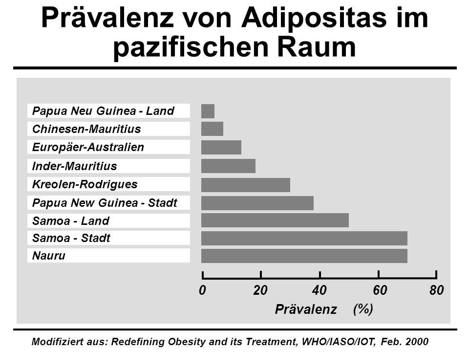 020406080 (%) Europäer-Australien Papua Neu Guinea - Land Papua New Guinea - Stadt Chinesen-Mauritius Inder-Mauritius Kreolen-Rodrigues Samoa - Land S