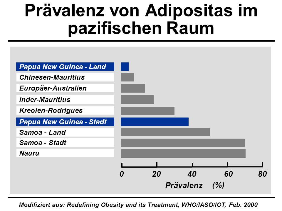 020406080 (%) Europäer-Australien Chinesen-Mauritius Inder-Mauritius Kreolen-Rodrigues Samoa - Land Samoa - Stadt Nauru Prävalenz Modifiziert aus: Red