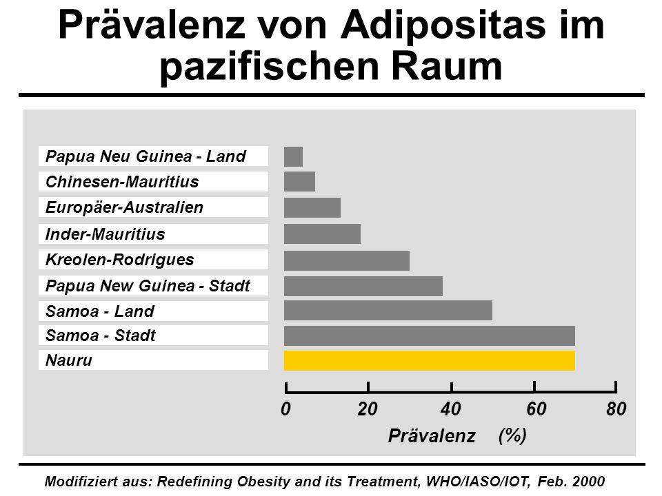 Prävalenz von Adipositas im pazifischen Raum Europäer-Australien Papua Neu Guinea - Land Papua New Guinea - Stadt Chinesen-Mauritius Inder-Mauritius K