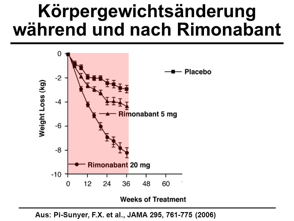Körpergewichtsänderung während und nach Rimonabant Aus: Pi-Sunyer, F.X. et al., JAMA 295, 761-775 (2006)