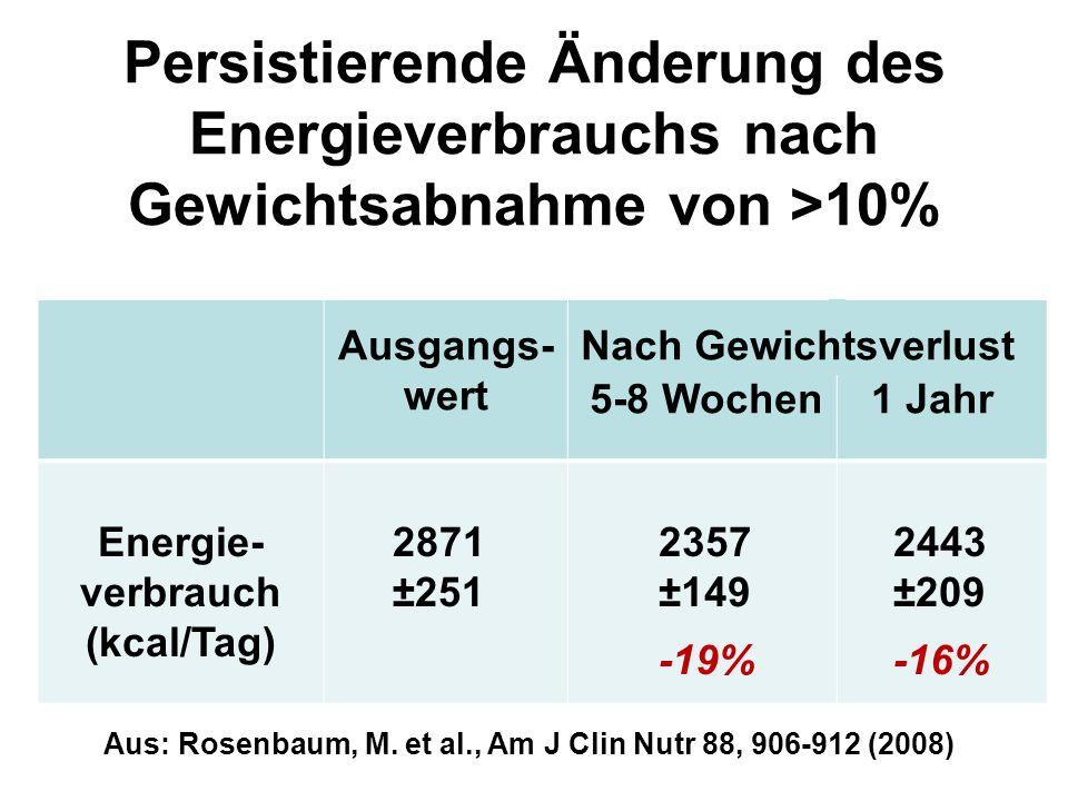 Persistierende Änderung des Energieverbrauchs nach Gewichtsabnahme von >10% Ausgangs- wert 5-8 Wochen 1 Jahr Energie- verbrauch (kcal/Tag) 2871 ±251 2