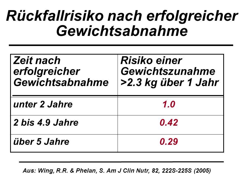Rückfallrisiko nach erfolgreicher Gewichtsabnahme Zeit nach erfolgreicher Gewichtsabnahme Risiko einer Gewichtszunahme >2.3 kg über 1 Jahr unter 2 Jah