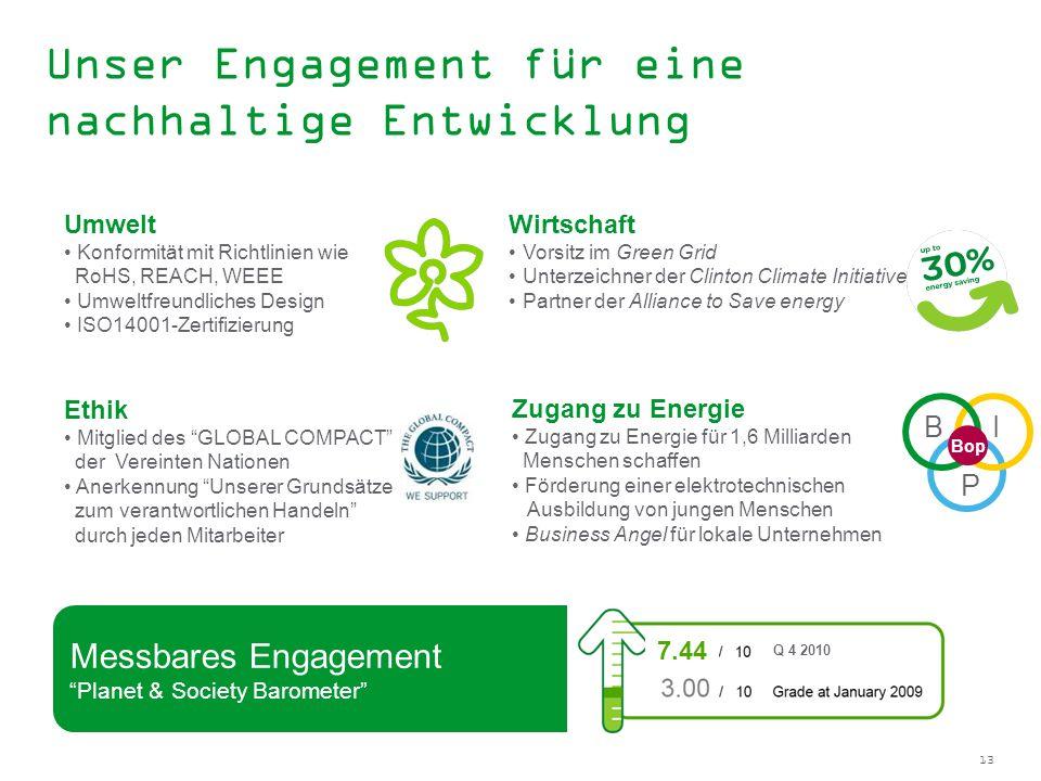 13 Messbares Engagement Planet & Society Barometer Umwelt Konformität mit Richtlinien wie RoHS, REACH, WEEE Umweltfreundliches Design ISO14001-Zertifi