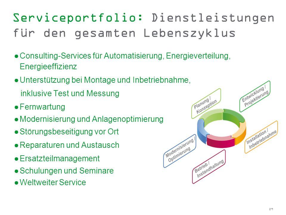 29 Serviceportfolio: Dienstleistungen für den gesamten Lebenszyklus Consulting-Services für Automatisierung, Energieverteilung, Energieeffizienz Unter