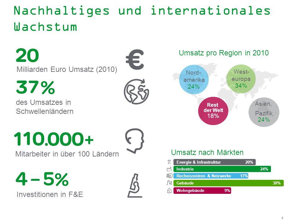 5 Nachhaltiges und internationales Wachstum Wohngebäude 9% Energie & Infrastruktur 20% Industrie 24% Rechenzentren & Netzwerke 17% Gebäude 30% Umsatz