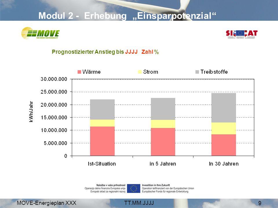MOVE-Energieplan XXXTT.MM.JJJJ 9 Modul 2 - Erhebung Einsparpotenzial Prognostizierter Anstieg bis JJJJ Zahl %