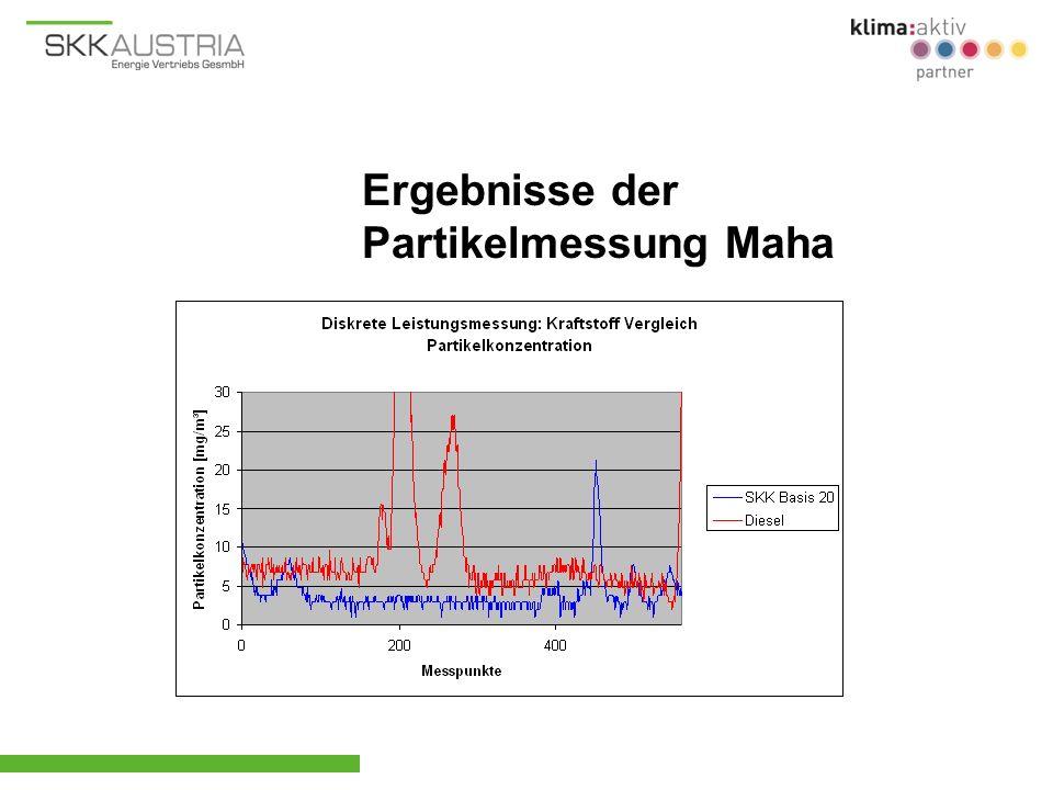 Ergebnisse der Partikelmessung Maha