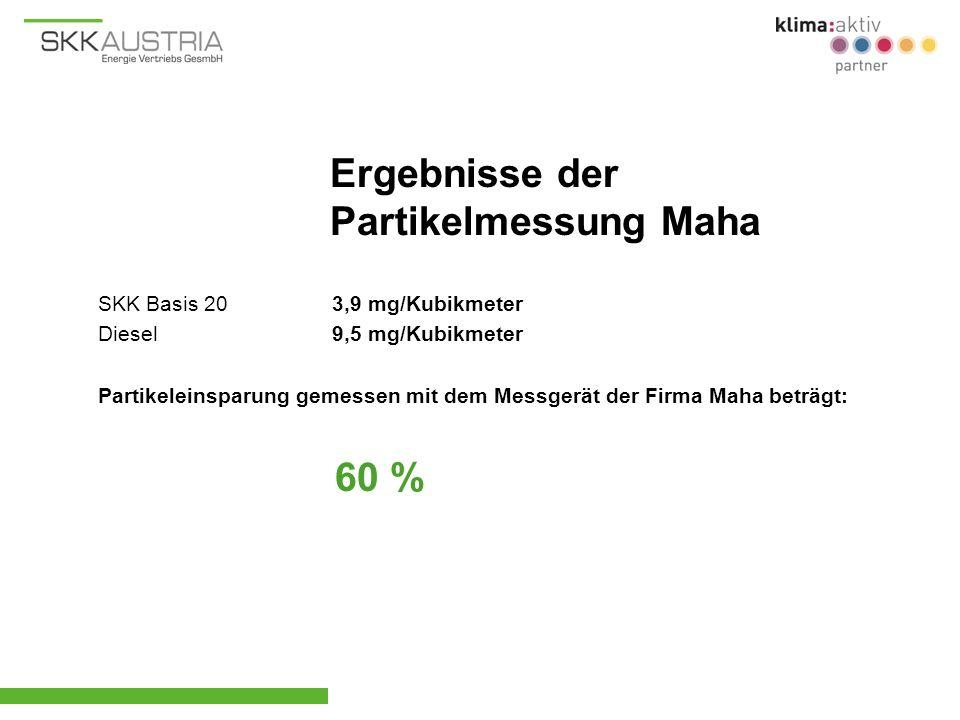 SKK Basis 20 3,9 mg/Kubikmeter Diesel 9,5 mg/Kubikmeter Partikeleinsparung gemessen mit dem Messgerät der Firma Maha beträgt: 60 % Ergebnisse der Part