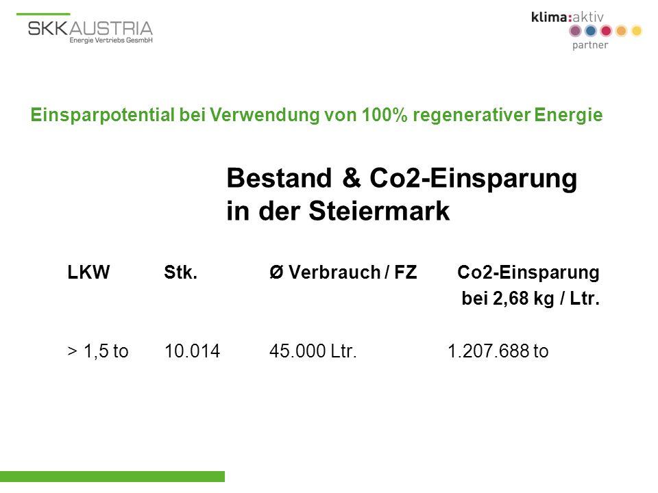 LKW Stk. Ø Verbrauch / FZ Co2-Einsparung bei 2,68 kg / Ltr. > 1,5 to 10.014 45.000 Ltr. 1.207.688 to Bestand & Co2-Einsparung in der Steiermark Einspa
