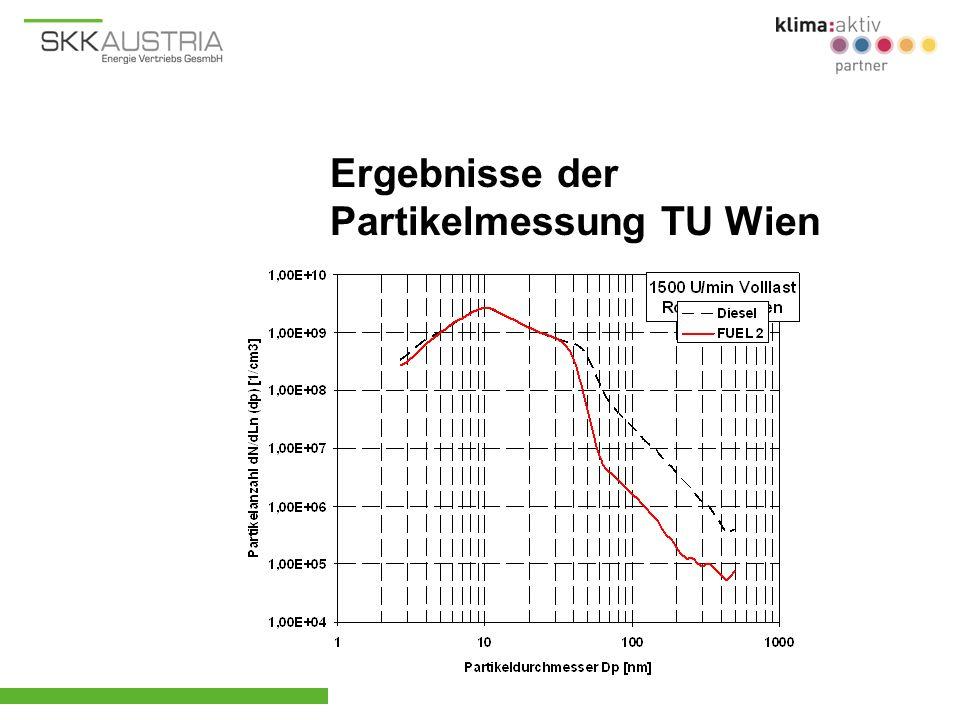 Ergebnisse der Partikelmessung TU Wien