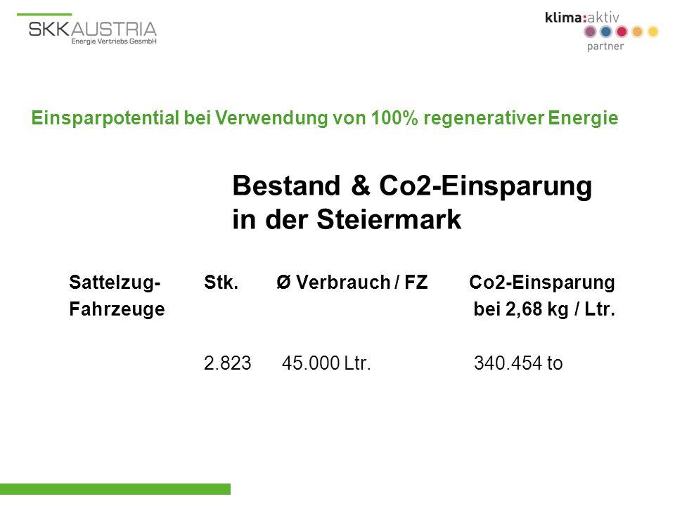 Sattelzug-Stk. Ø Verbrauch / FZ Co2-Einsparung Fahrzeuge bei 2,68 kg / Ltr. 2.823 45.000 Ltr.340.454 to Bestand & Co2-Einsparung in der Steiermark Ein