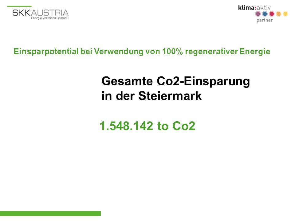 1.548.142 to Co2 Gesamte Co2-Einsparung in der Steiermark Einsparpotential bei Verwendung von 100% regenerativer Energie