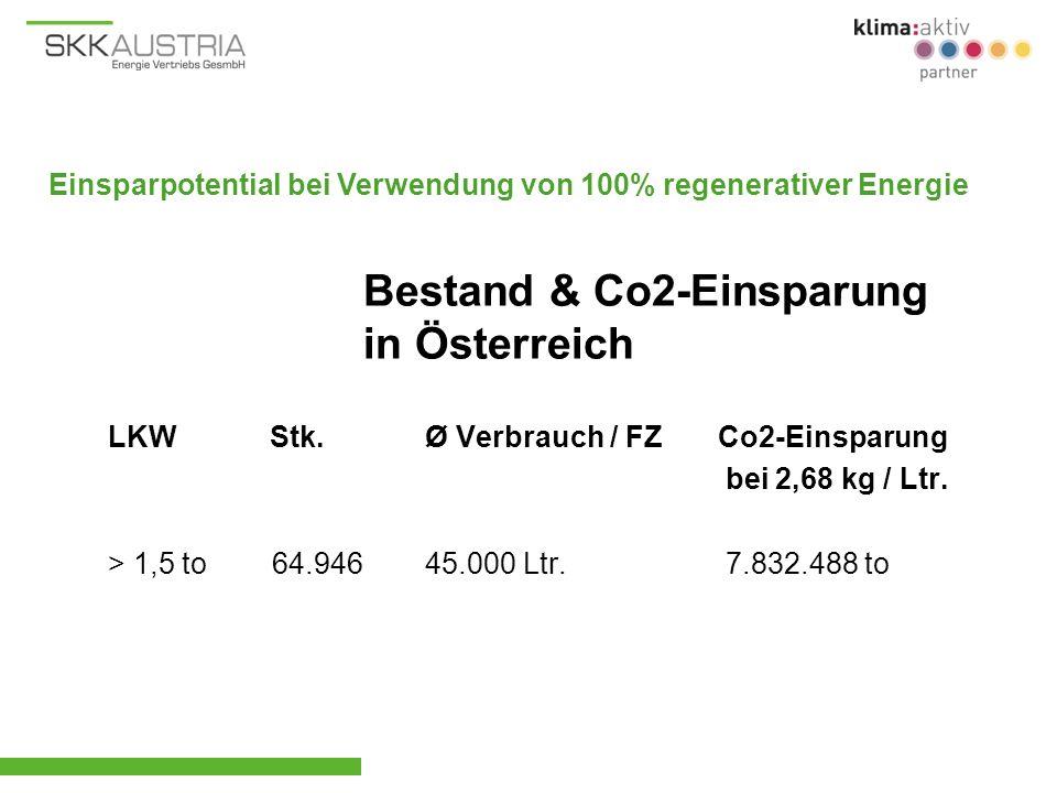 LKW Stk.Ø Verbrauch / FZ Co2-Einsparung bei 2,68 kg / Ltr. > 1,5 to 64.94645.000 Ltr. 7.832.488 to Bestand & Co2-Einsparung in Österreich Einsparpoten