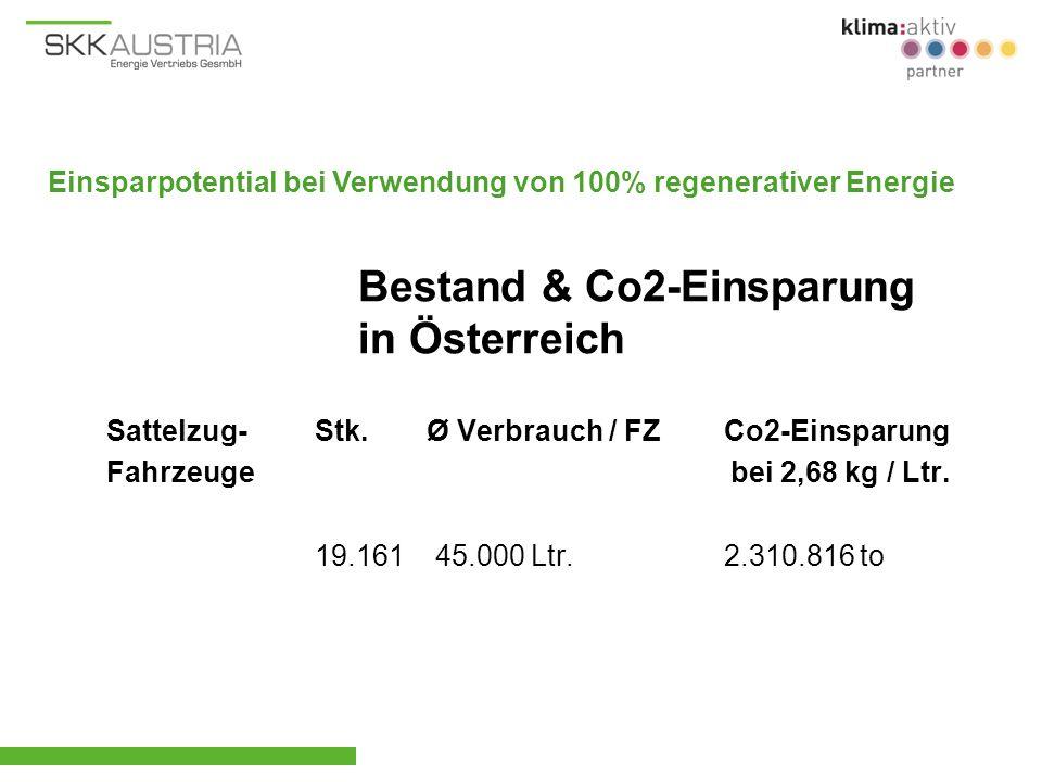 Sattelzug-Stk. Ø Verbrauch / FZ Co2-Einsparung Fahrzeuge bei 2,68 kg / Ltr. 19.161 45.000 Ltr. 2.310.816 to Bestand & Co2-Einsparung in Österreich Ein