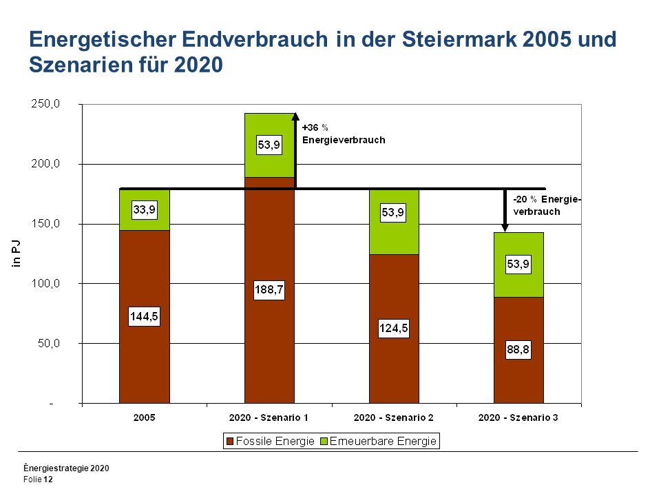 Ênergiestrategie 2020 Folie 12 Energetischer Endverbrauch in der Steiermark 2005 und Szenarien für 2020