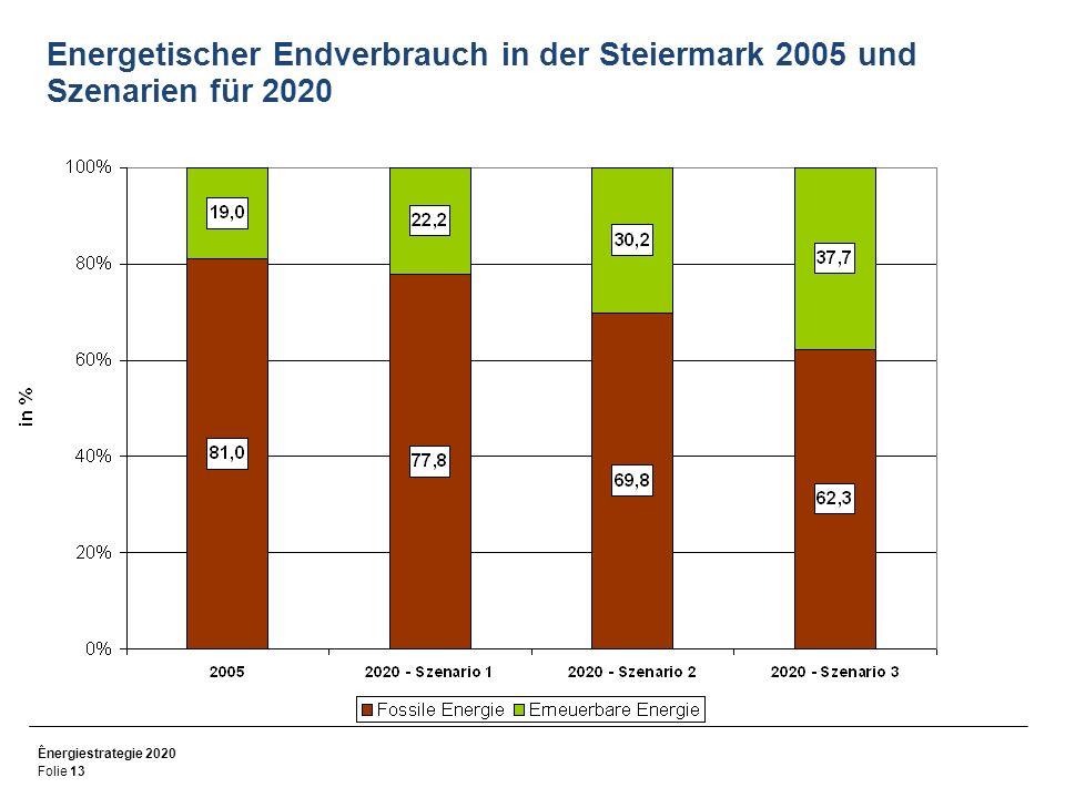 Ênergiestrategie 2020 Folie 13 Energetischer Endverbrauch in der Steiermark 2005 und Szenarien für 2020