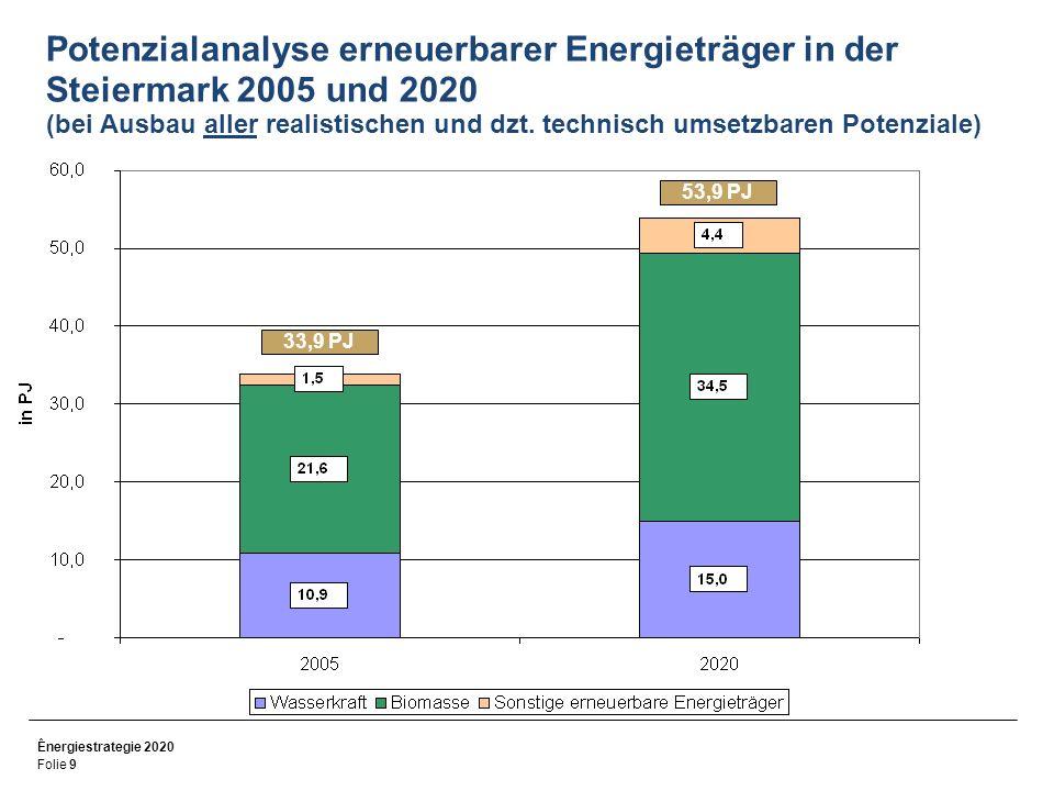 Ênergiestrategie 2020 Folie 10 Entwicklung Bruttoinlandsenergieverbrauch in der Steiermark 1995 bis 2005 Quelle: Statistik Austria