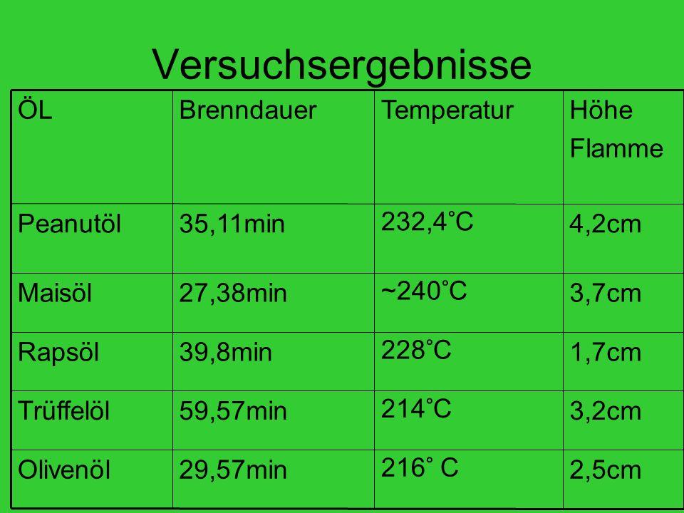 Versuchsergebnisse 2,5cm216° C29,57minOlivenöl 3,2cm214°C59,57minTrüffelöl 1,7cm228°C39,8minRapsöl 3,7cm~240°C27,38minMaisöl 4,2cm232,4°C35,11minPeanutöl Höhe Flamme TemperaturBrenndauerÖL