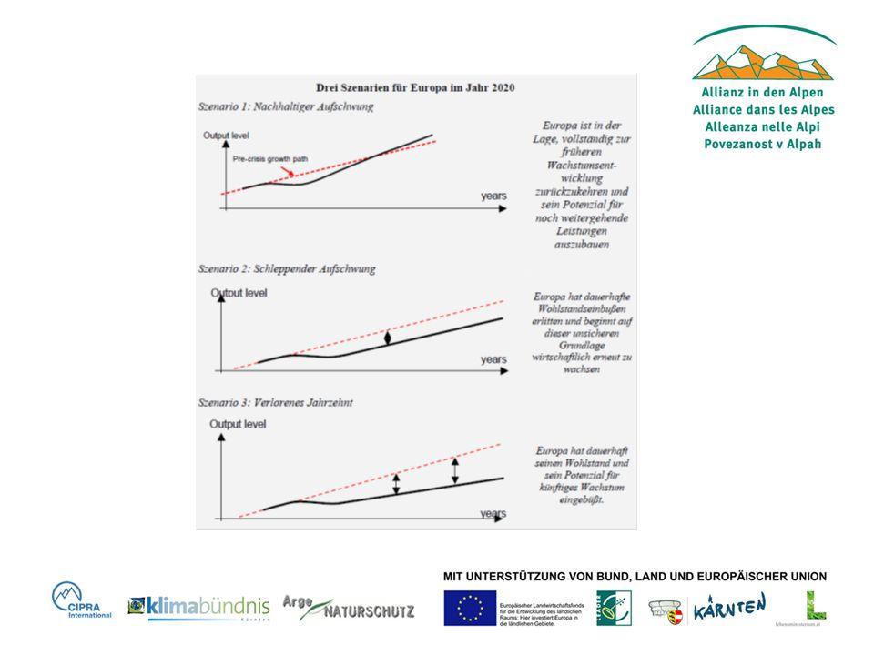 Leitinitiative: Ressourcenschonendes Europa EU übernimmt: Finanzierungsinstrumente, Energie-Binnenmarkt, …..