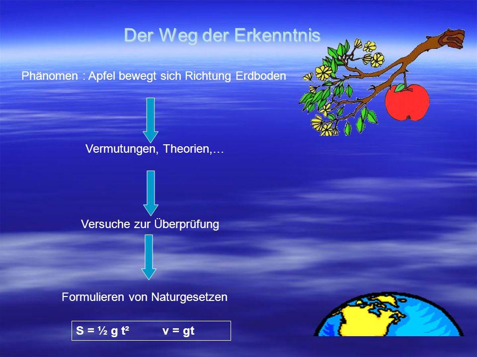 Der Weg der Erkenntnis Phänomen : Apfel bewegt sich Richtung Erdboden Vermutungen, Theorien,… Versuche zur Überprüfung Formulieren von Naturgesetzen S = ½ g t² v = gt