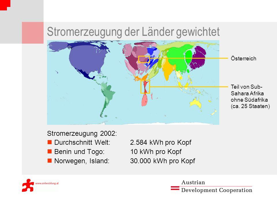 Stromerzeugung der Länder gewichtet Stromerzeugung 2002: Durchschnitt Welt:2.584 kWh pro Kopf Benin und Togo:10 kWh pro Kopf Norwegen, Island: 30.000 kWh pro Kopf Österreich Teil von Sub- Sahara Afrika ohne Südafrika (ca.