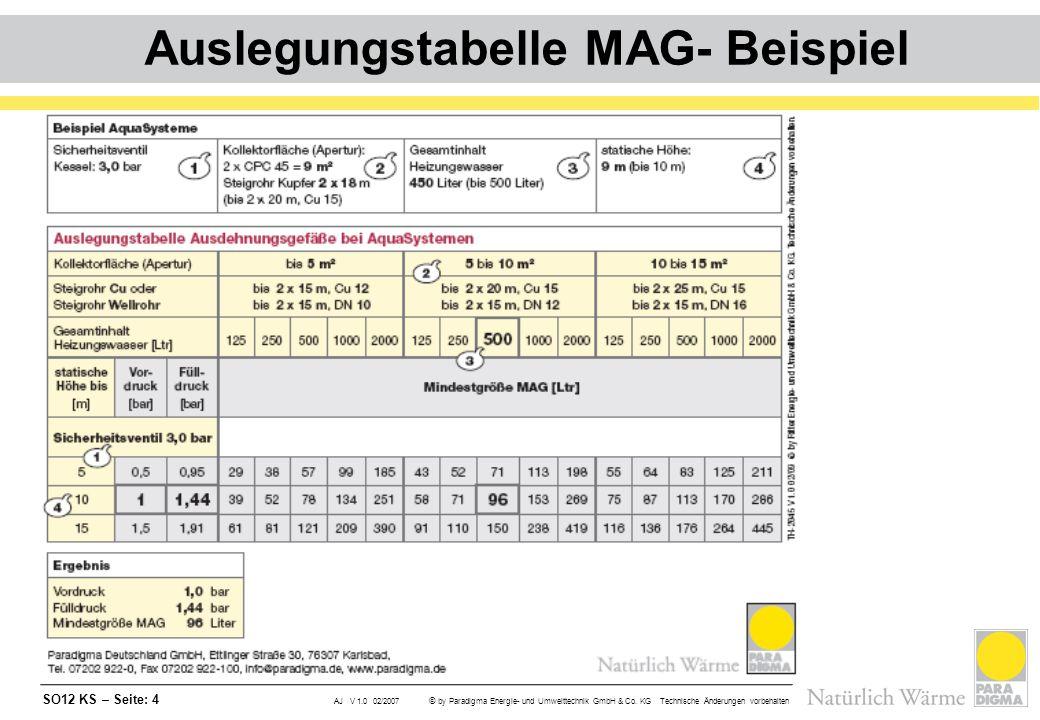 SO12 KS – Seite: 4 AJ V 1.0 02/2007 © by Paradigma Energie- und Umwelttechnik GmbH & Co. KG Technische Änderungen vorbehalten Auslegungstabelle MAG- B