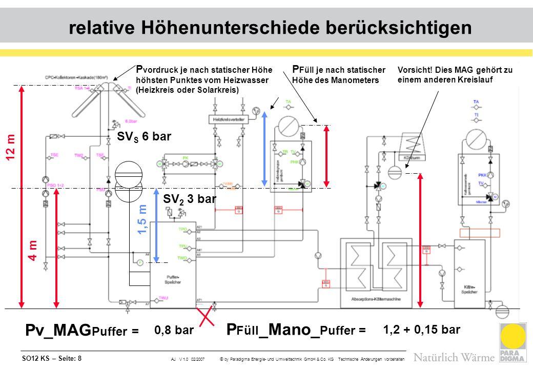 SO12 KS – Seite: 9 AJ V 1.0 02/2007 © by Paradigma Energie- und Umwelttechnik GmbH & Co.