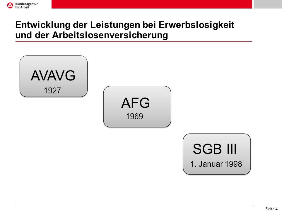 Seite 4 Entwicklung der Leistungen bei Erwerbslosigkeit und der Arbeitslosenversicherung AVAVG 1927 AFG 1969 SGB III 1. Januar 1998