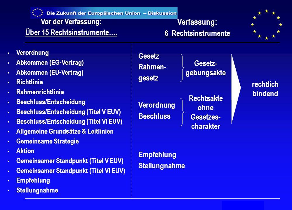 Secrétariat général Vor der Verfassung: Über 15 Rechtsinstrumente….