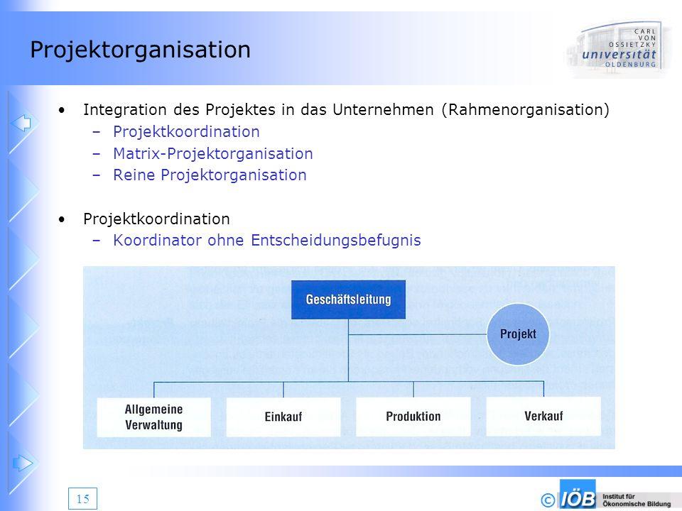 © 15 Projektorganisation Integration des Projektes in das Unternehmen (Rahmenorganisation) –Projektkoordination –Matrix-Projektorganisation –Reine Pro