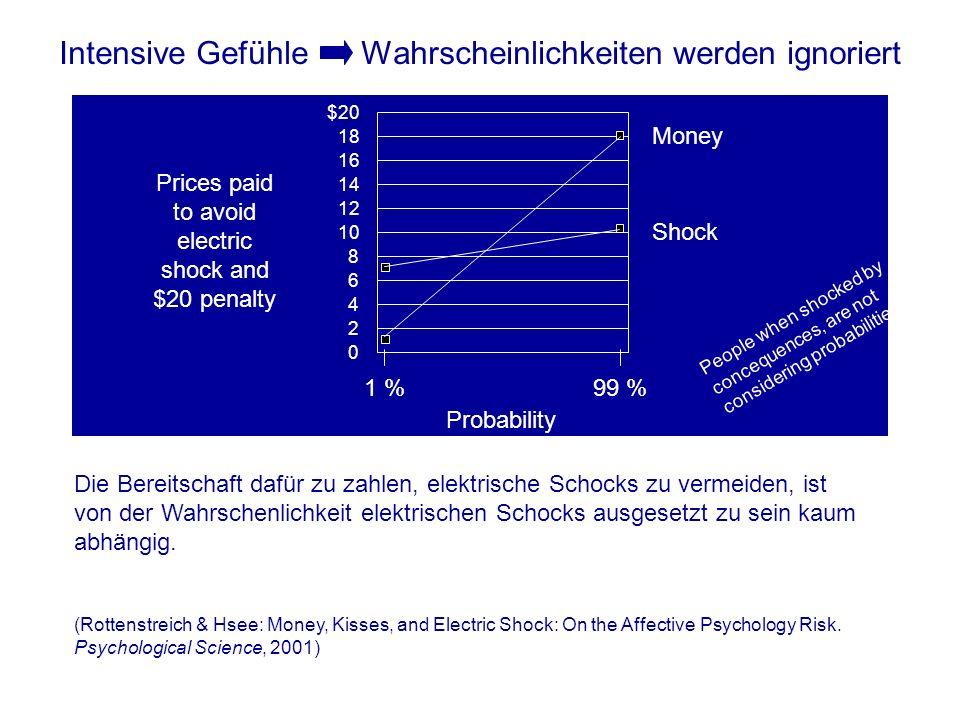 Intensive Gefühle Wahrscheinlichkeiten werden ignoriert $20 1 %99 % Probability Shock Money 0 2 4 6 8 10 12 14 16 18 Prices paid to avoid electric sho