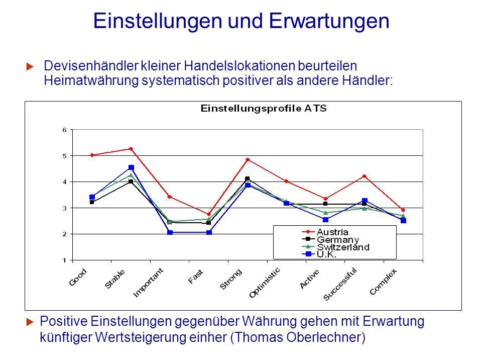 Einstellungen und Erwartungen Devisenhändler kleiner Handelslokationen beurteilen Heimatwährung systematisch positiver als andere Händler: Positive Ei