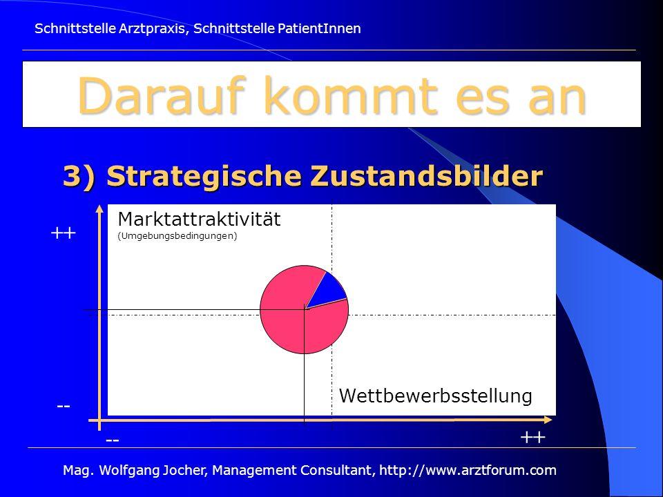 Schnittstelle Arztpraxis, Schnittstelle PatientInnen Mag. Wolfgang Jocher, Management Consultant, http://www.arztforum.com Darauf kommt es an 3) Strat