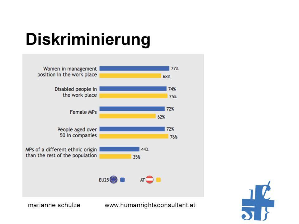marianne schulze www.humanrightsconsultant.at Diskriminierung