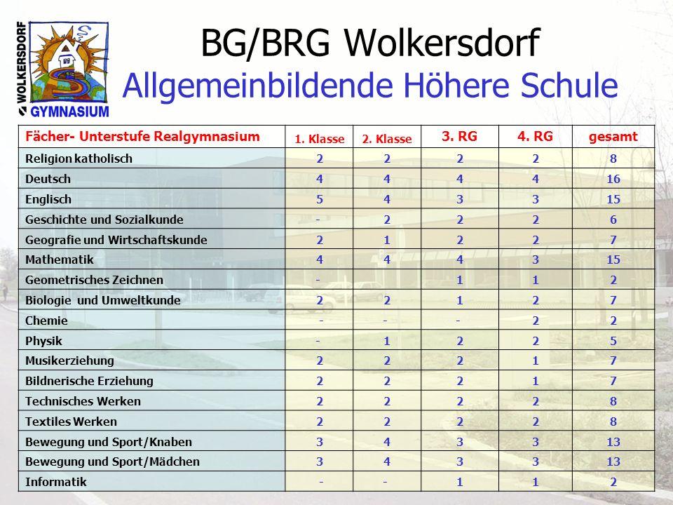 BG/BRG Wolkersdorf Allgemeinbildende Höhere Schule Oberstufe: FächerGymnasiumRealgymnasium Englisch1213 Französisch12 --- Latein1112 Mathematik1214 Biologie 6 9 Chemie 4 5 Physik 5 9