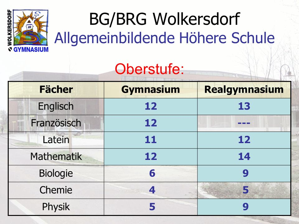 BG/BRG Wolkersdorf Allgemeinbildende Höhere Schule Oberstufe: FächerGymnasiumRealgymnasium Englisch1213 Französisch12 --- Latein1112 Mathematik1214 Bi