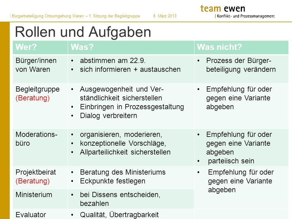 Rollen und Aufgaben Wer?Was?Was nicht? Bürger/innen von Waren abstimmen am 22.9. sich informieren + austauschen Prozess der Bürger- beteiligung veränd