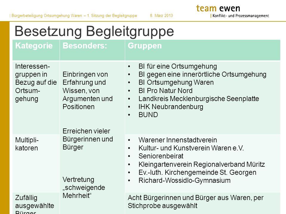 | Bürgerbeteiligung Ortsumgehung Waren – 1.Sitzung der Begleitgruppe8.