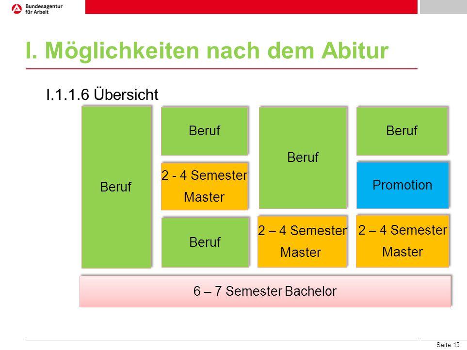 Seite 15 I. Möglichkeiten nach dem Abitur I.1.1.6 Übersicht 6 – 7 Semester Bachelor Beruf 2 – 4 Semester Master 2 – 4 Semester Master 2 – 4 Semester M