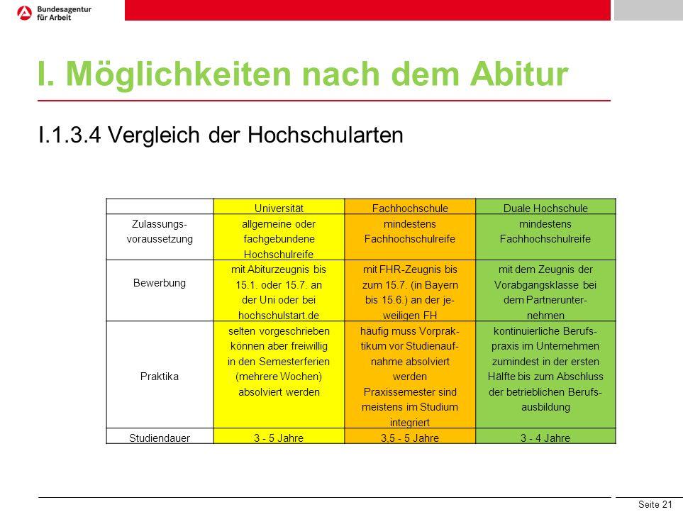 Seite 21 I. Möglichkeiten nach dem Abitur I.1.3.4 Vergleich der Hochschularten UniversitätFachhochschuleDuale Hochschule Zulassungs-allgemeine odermin