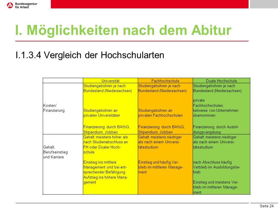 Seite 24 I. Möglichkeiten nach dem Abitur I.1.3.4 Vergleich der Hochschularten UniversitätFachhochschuleDuale Hochschule Studiengebühren je nach Bunde