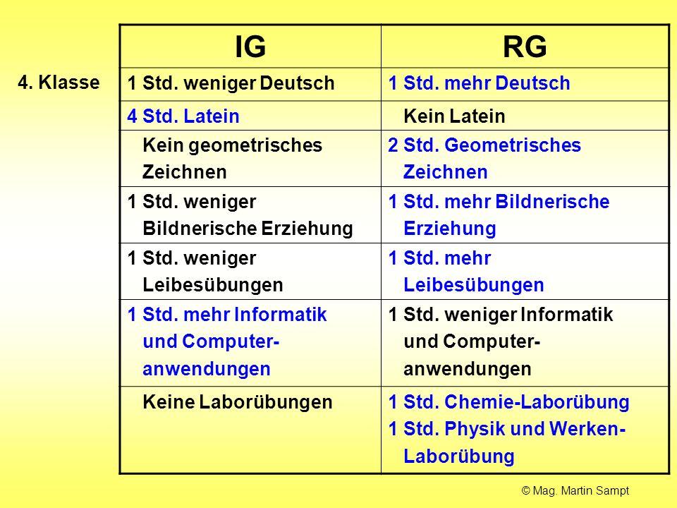 IGRG 1 Std. weniger Deutsch1 Std. mehr Deutsch 4 Std. Latein Kein Latein Kein geometrisches Zeichnen 2 Std. Geometrisches Zeichnen 1 Std. weniger Bild